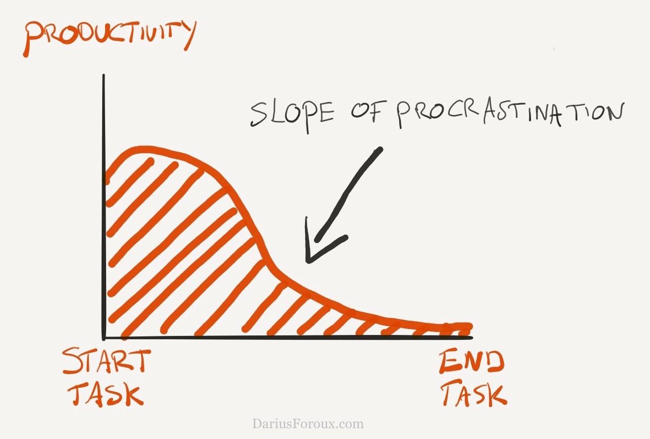 slopeofprocrastination