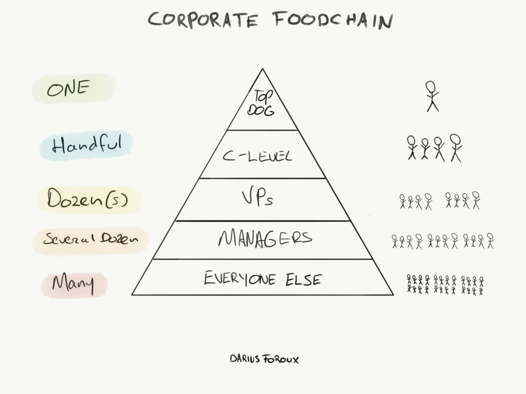 corporate foodchain