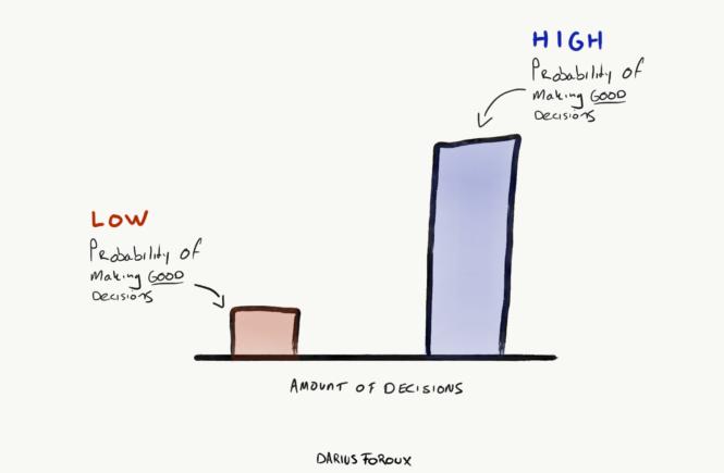 decisions diagram